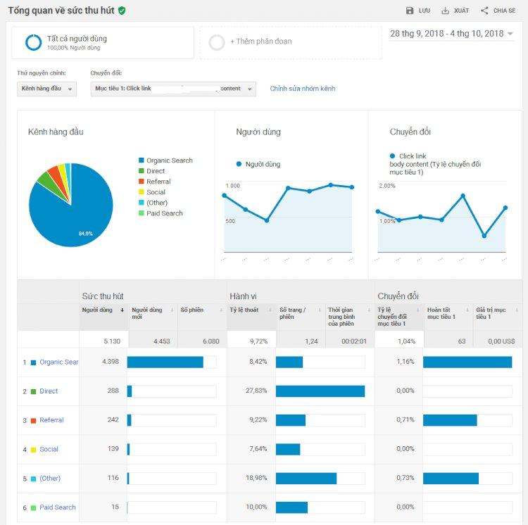 Báo cáo tổng quan về chuyển đổi trong Google Analytic
